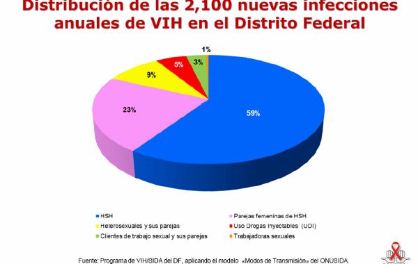 Distribución de las 2.100 nuevas infecciones anuales de VIH en el Distrito Federal